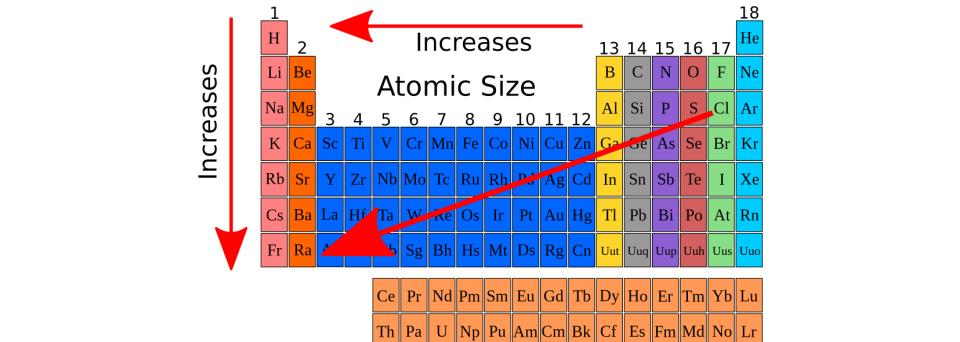 Atomic Radius - Trends of the Periodic Table